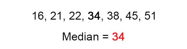the median number