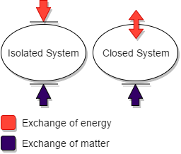 systems for conservation of momentum